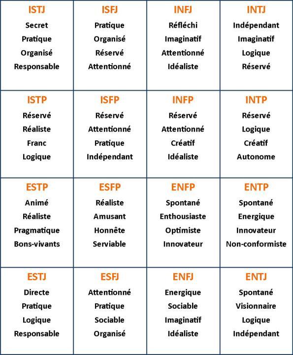 datation d'un type de personnalité ESFp
